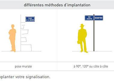 Méthodes d'implantations de panneau de rue signaux girod