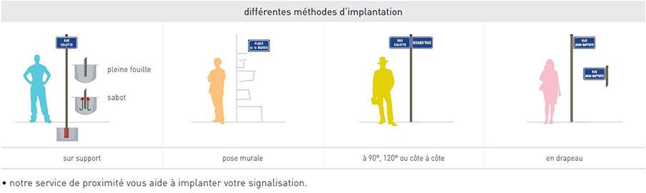 Méthode d'implantation d'un panneau de rue Signaux Girod